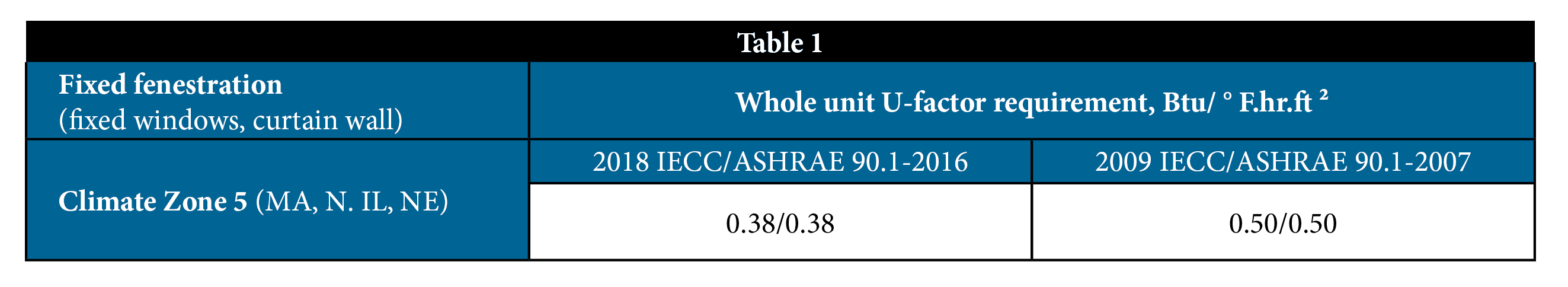 Schemmer-Table 1- 2009 IECC and 2018 IECC fenestration requirements