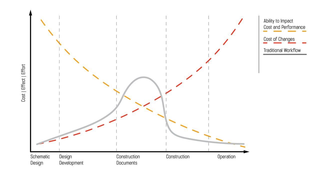 Schemmer_Construction Verification_Popular Science Cost Effect Effort