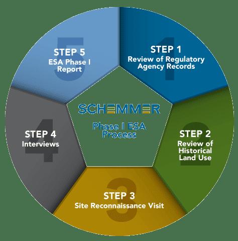 Schemmer_ESA-I-Process