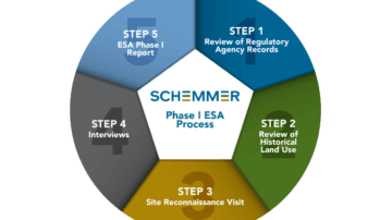 Schemmer_ESAI-Process